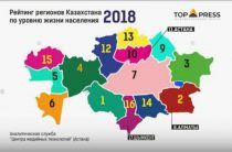 Рейтинг регионов: Алматинская область на втором месте